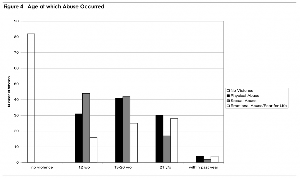 Figure 4. Age at which Abuse Occurred