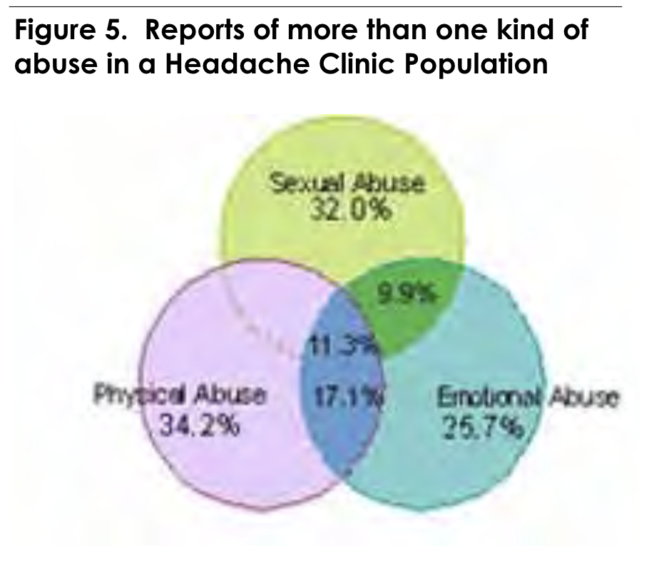 Figure 5. Reports of more than one kind of abuse in a Headache Clinic Population