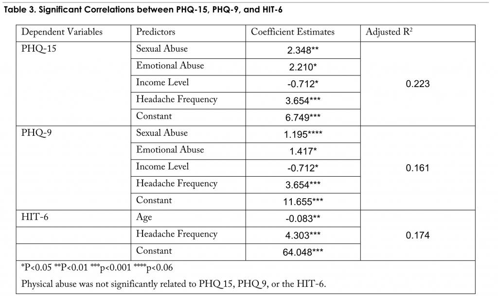 Table 3. Significant Correlations between PHQ-15, PHQ-9, and HIT-6