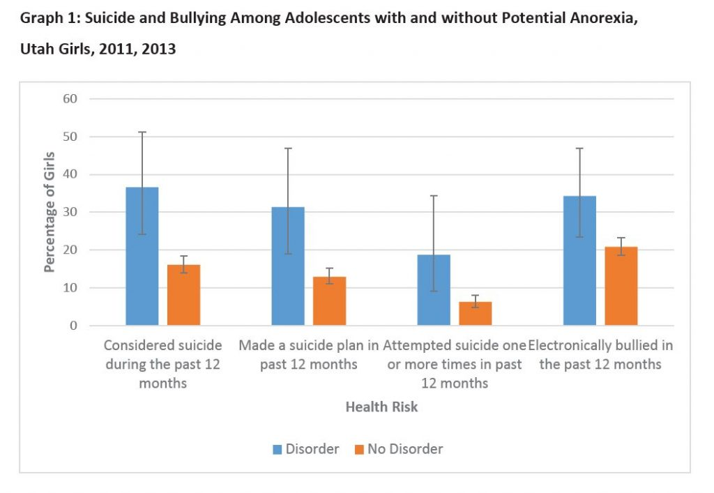 Graph 1: Suicide and Bullying Among Adolescents with and without Potential Anorexia, Utah Girls, 2011, 2013