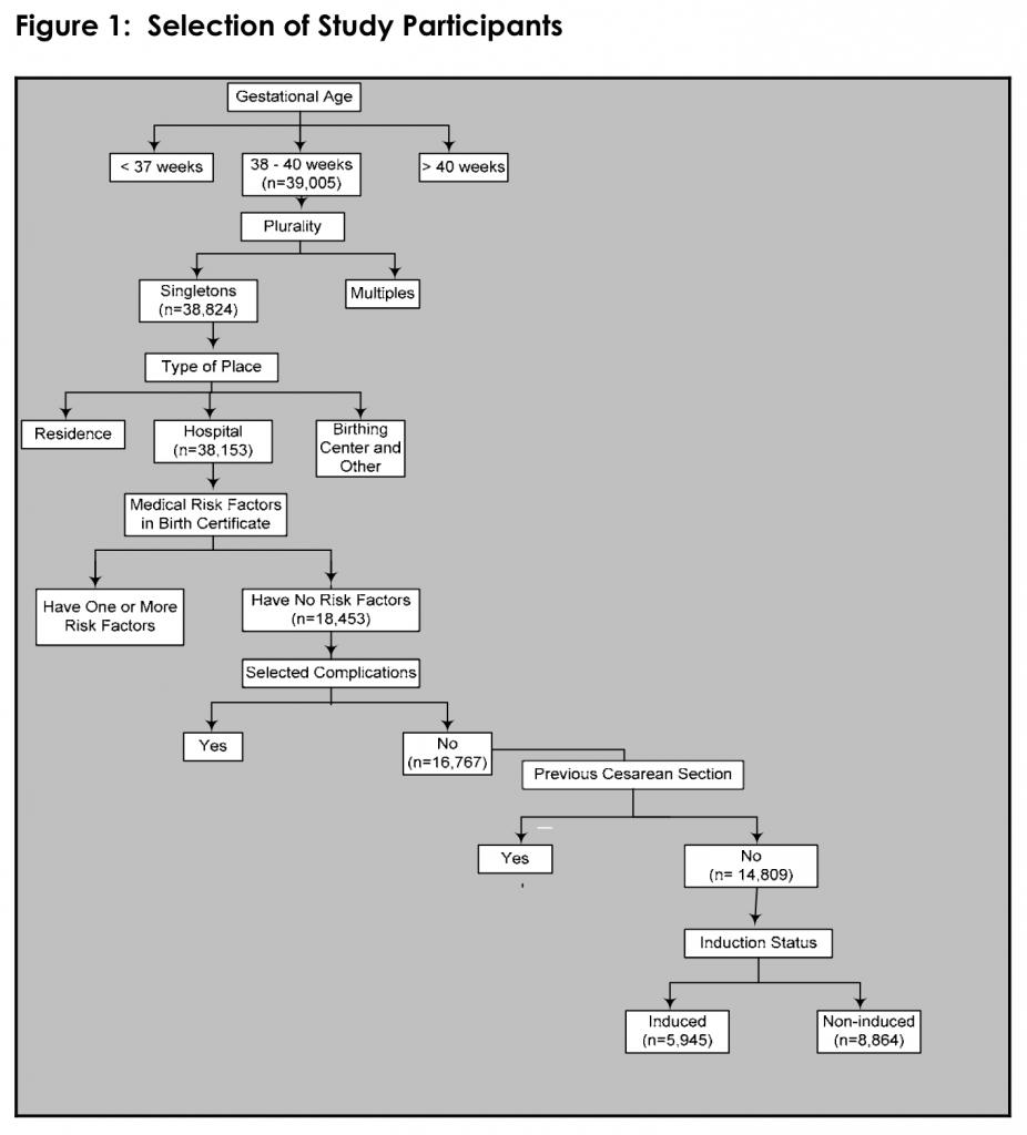 Figure 1: Selection of Study Participants
