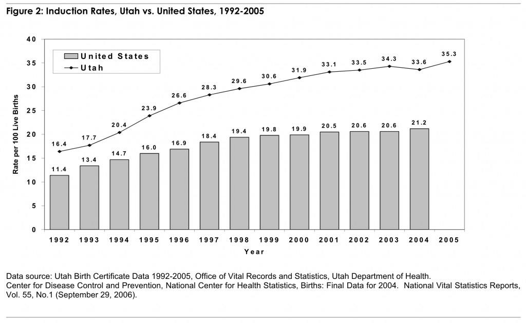Figure 2: Induction Rates, Utah vs. United States, 1992-2005