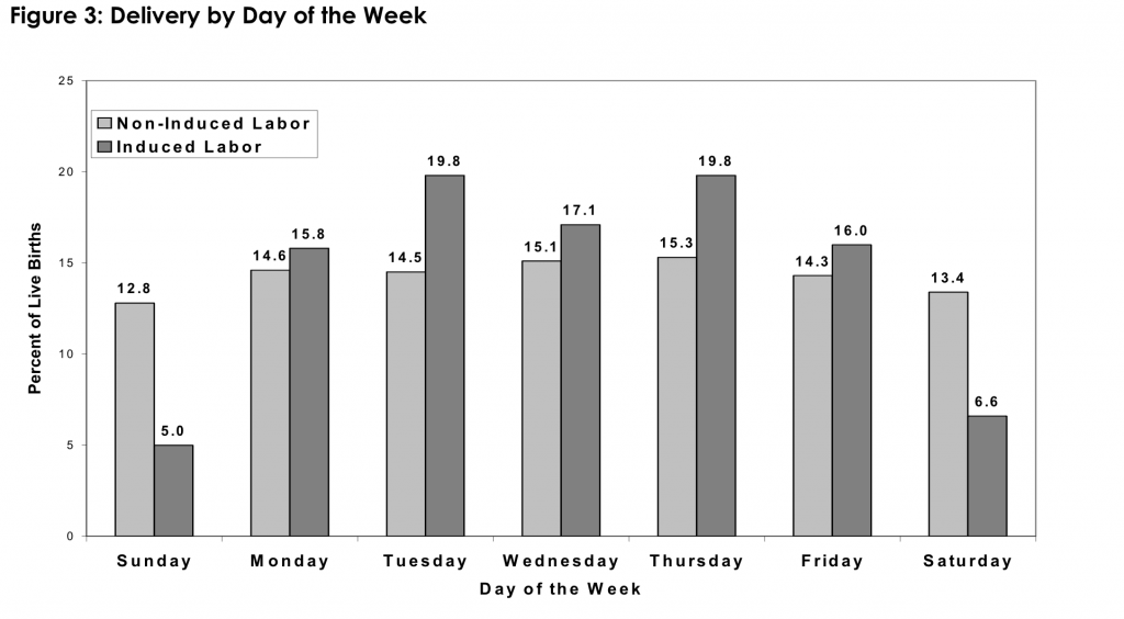 Figure 3: Delivery by Day of the Week