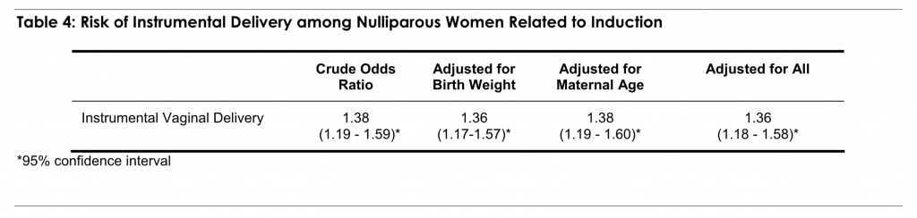 Table 4: Risk of Instrumental Delivery among Nulliparous Women Related to Induction