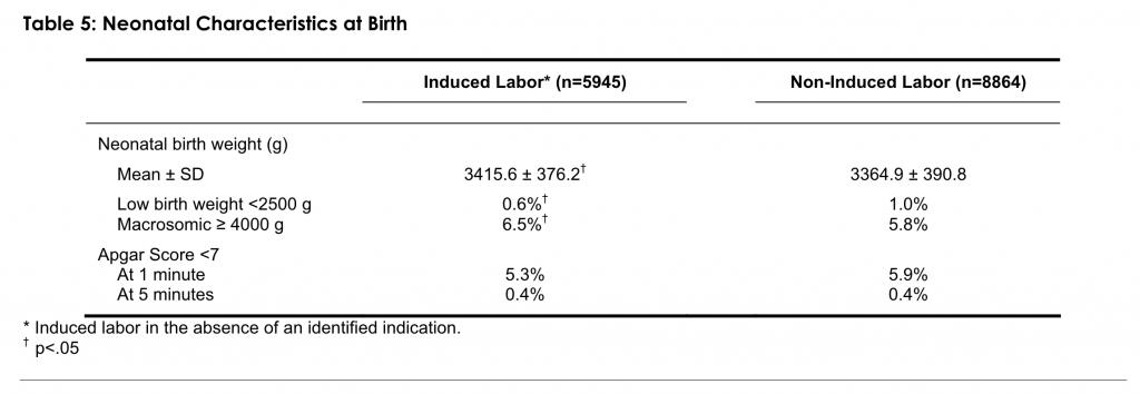 Table 5: Neonatal Characteristics at Birth