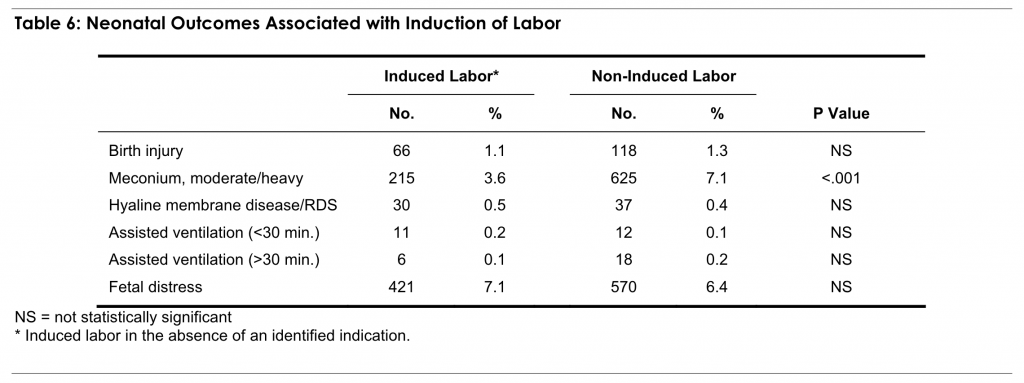 Table 6: Neonatal Outcomes Associated with Induction of Labor