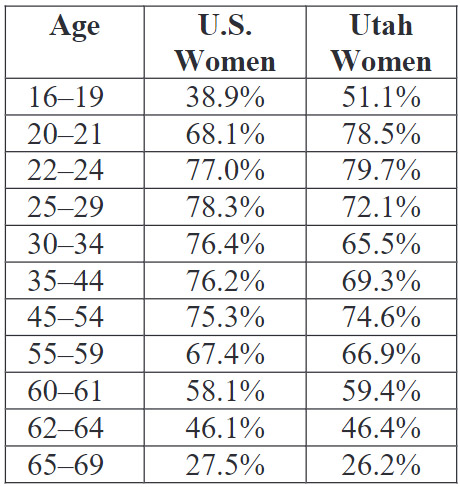 Table 1: Percentage of Women in the Labor Force by Age