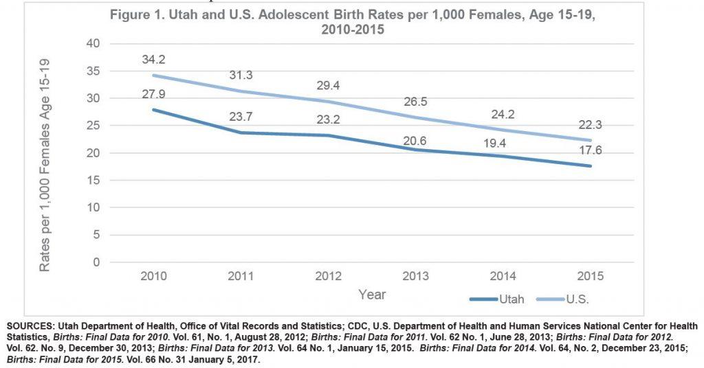Figure 1. Utah and U.S. Adolescent Birth Rates per 1,000 Females, Age 15-19, 2010-2015