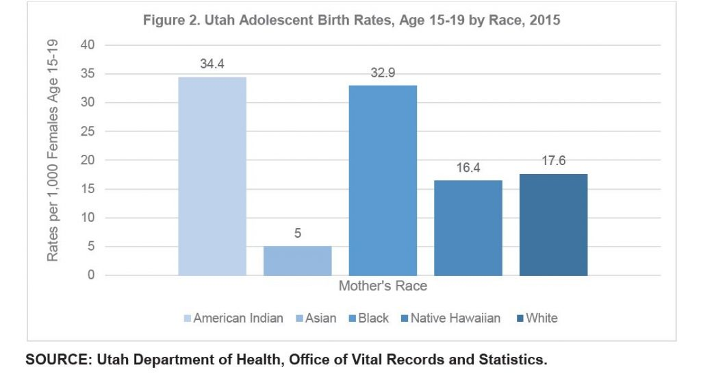 Figure 2. Utah Adolescent Birth Rates, Age 15-19 by Race, 2015