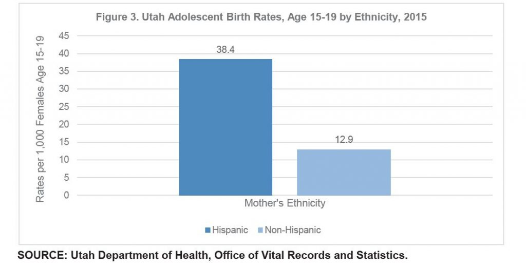 Figure 3. Utah Adolescent Birth Rates, Age 15-19 by Ethnicity, 2015