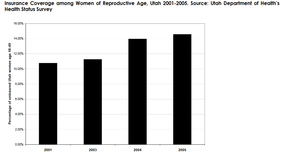 Insurance  Coverage  among  Women  of  Reproductive  Age,  Utah  2001-2005.  Source:  Utah  Department  of  Health's Health Status Survey