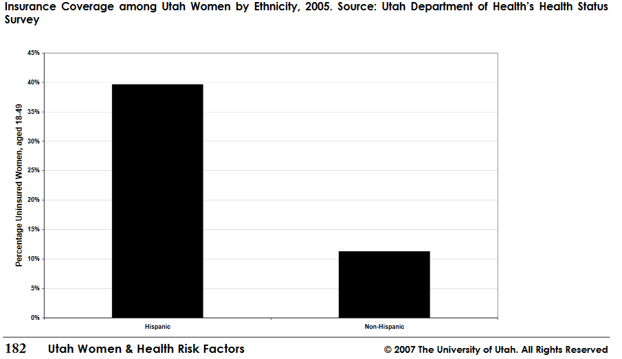 Insurance  Coverage  among  Utah  Women  by  Ethnicity,  2005.  Source:  Utah  Department  of  Health's  Health  Status Survey