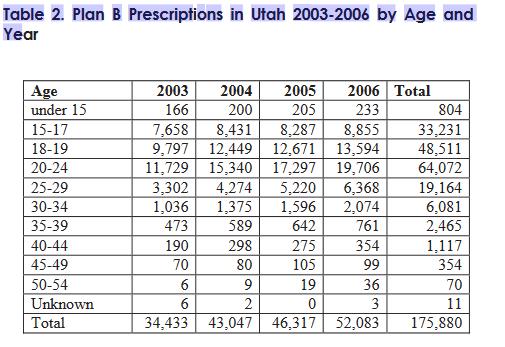 Table 2 . Plan B Prescriptions in Utah 2003-2006 by Ageand Year