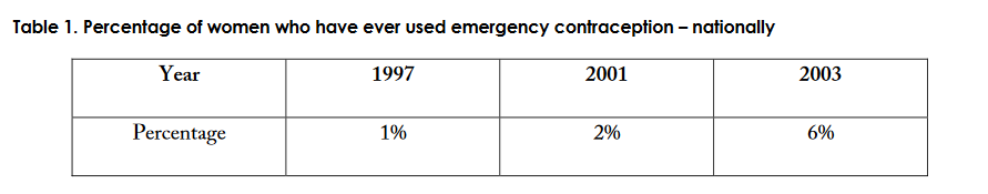 Table 1. Percentage of women who have ever used emergency contraception – nationally
