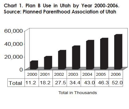 Chart 1. Plan B Use in Utah by Year 2000-2006. Source: Planned Parenthood Association of Utah