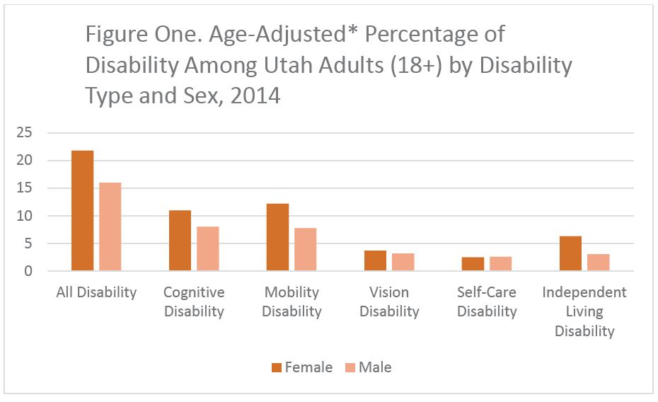 Figure 1. Age-Adjusted Percentage of Disability Among Utah Adults (18+) by Disability Type and Sex, 2014