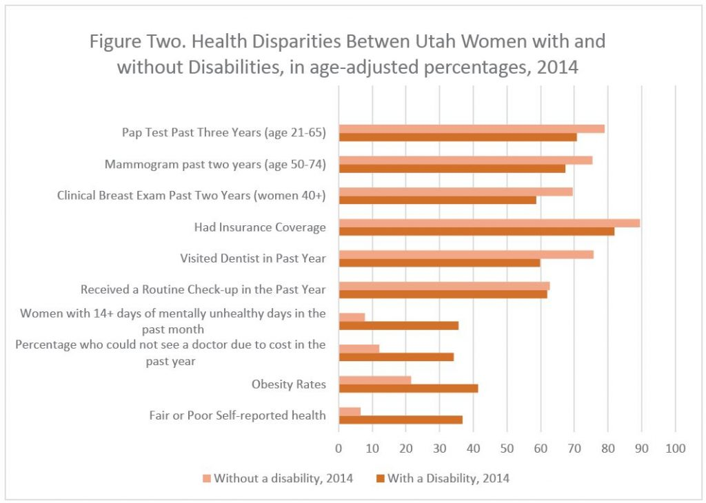 Figure 2. Health Disparities Between Utah Women with and without Disabilities, in age-adjusted percentages, 2014