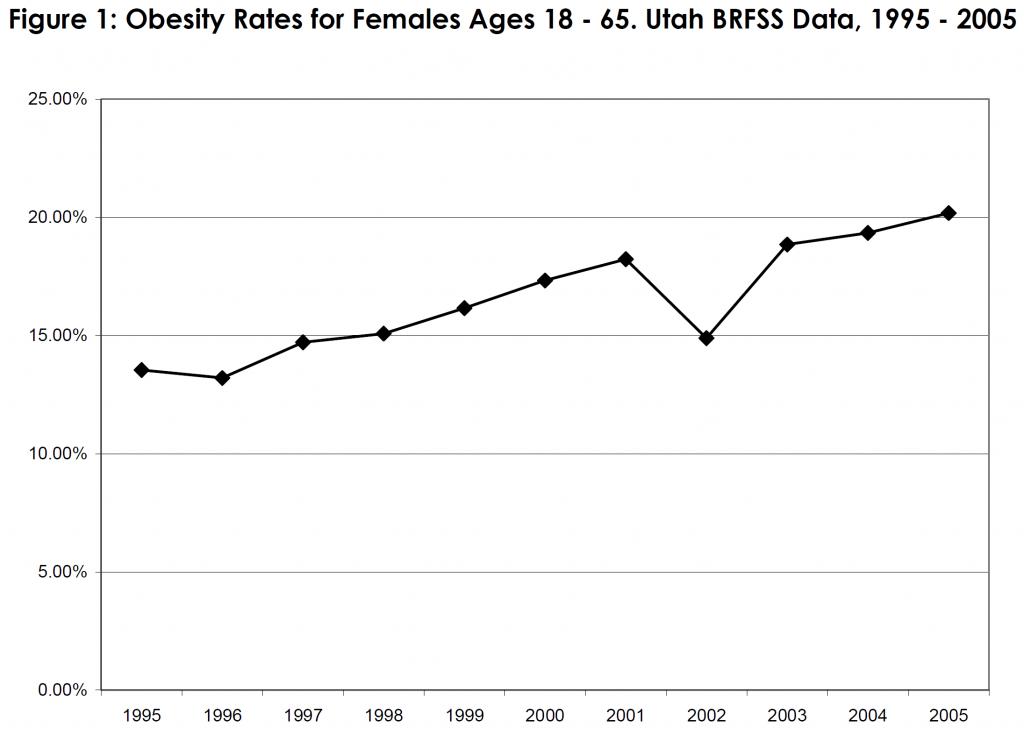 Obesity Rates for Females Ages 18 - 65. Utah BRFSS Data, 1995 - 2005