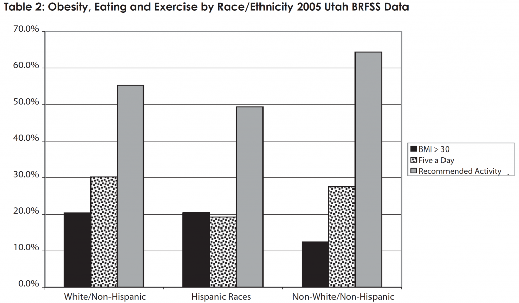 Obesity, Eating, and Exercise by Race/Ethnicity 2005 BRFSS Data