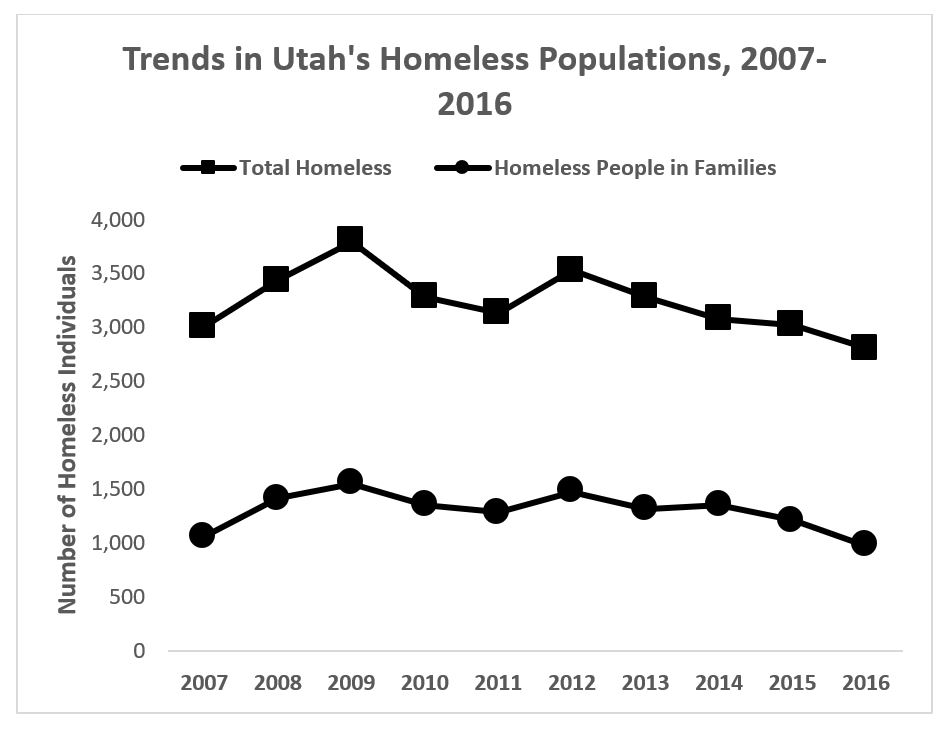 Figure 1. Utah's trends in select homeless populations from 2007-2016