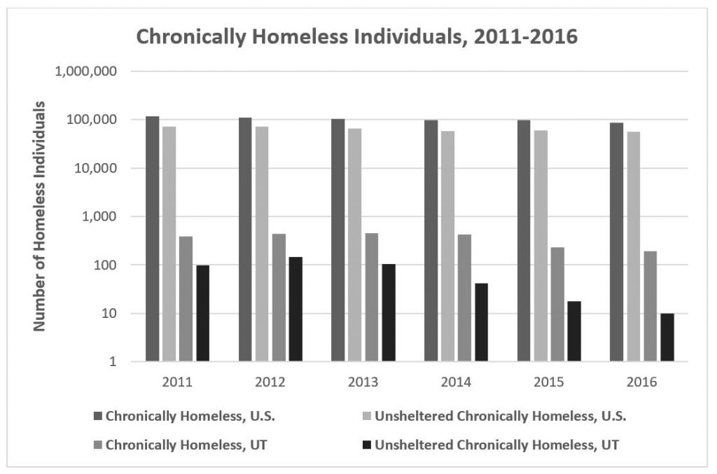 Figure 2. Utah's reductions in chronic homelessness compared to the national trends between 2011 and 2016