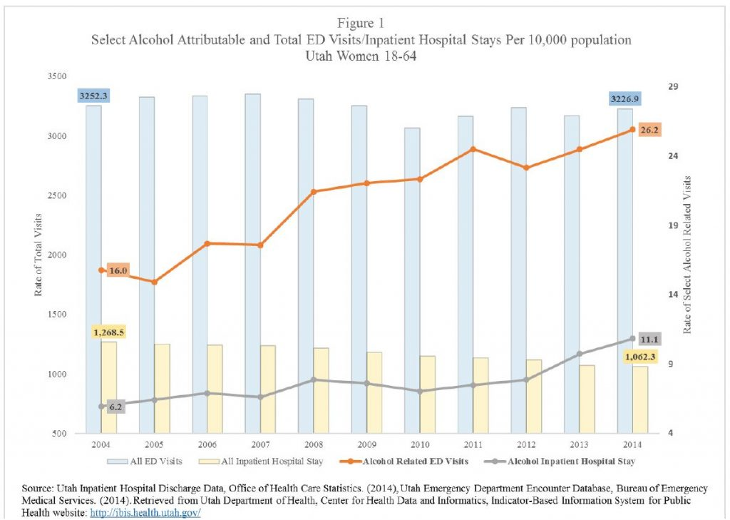 Figure 1. Select Alcohol Attributable and Total ED Visits/Inpatient Hospital Stays Per 10,000 population Utah Women 18-64