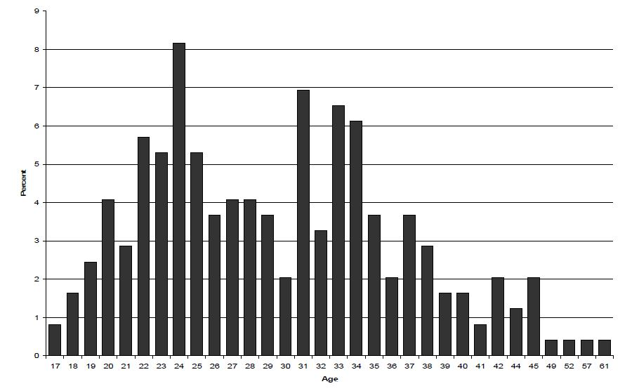 Figure 1. Age of First Incarceration in Utah State Prison for Women with SMI 1998-1999