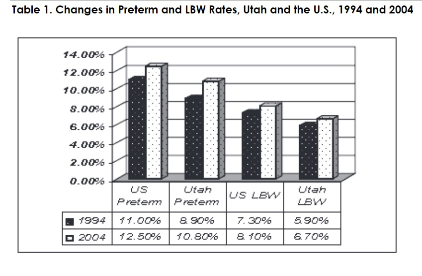 Table 1: Changes in Preterm and LBW Rates, Utah and the U.S., 1994 and 2004