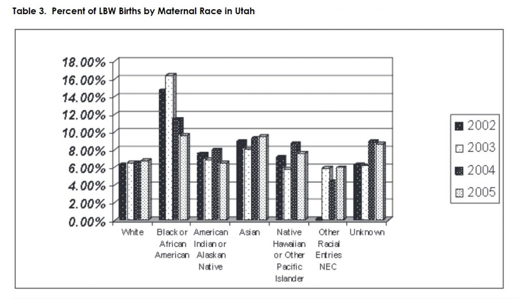 Table 3: Percent of LBW Births by Maternal Race in Utah