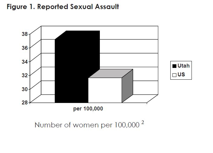 Figure 1. Reported Sexual Assault