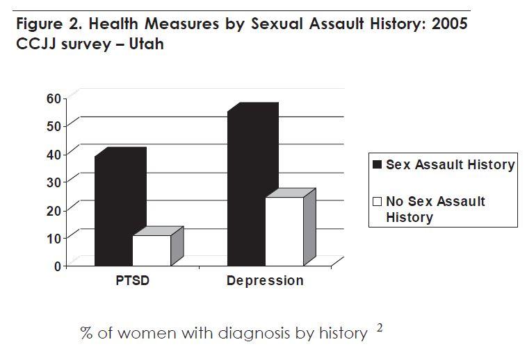 Figure 2. Health Measures by Sexual Assault History: 2005. CCJJ survey- Utah