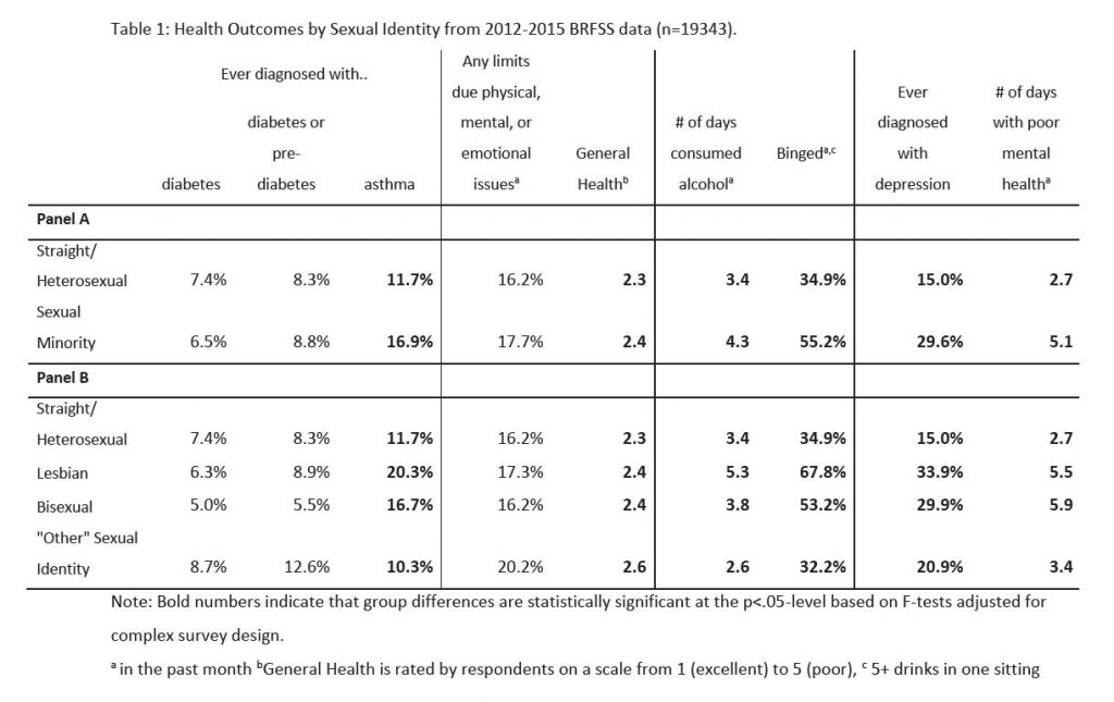 Table 1. Health Outcomes by Sexual Identity from 2012-2015 BRFSS data (n=19343)