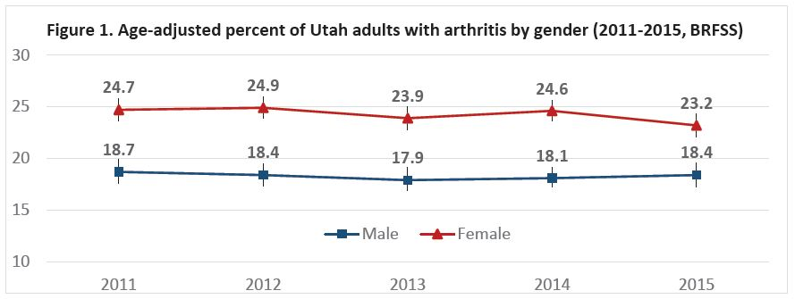 Figure 1. Age-adjusted percent of Utah adults with arthritis by gender