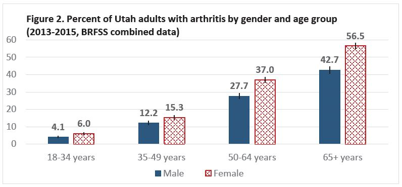 Figure 2. Percent of Utah adults with arthritis by gender and age group