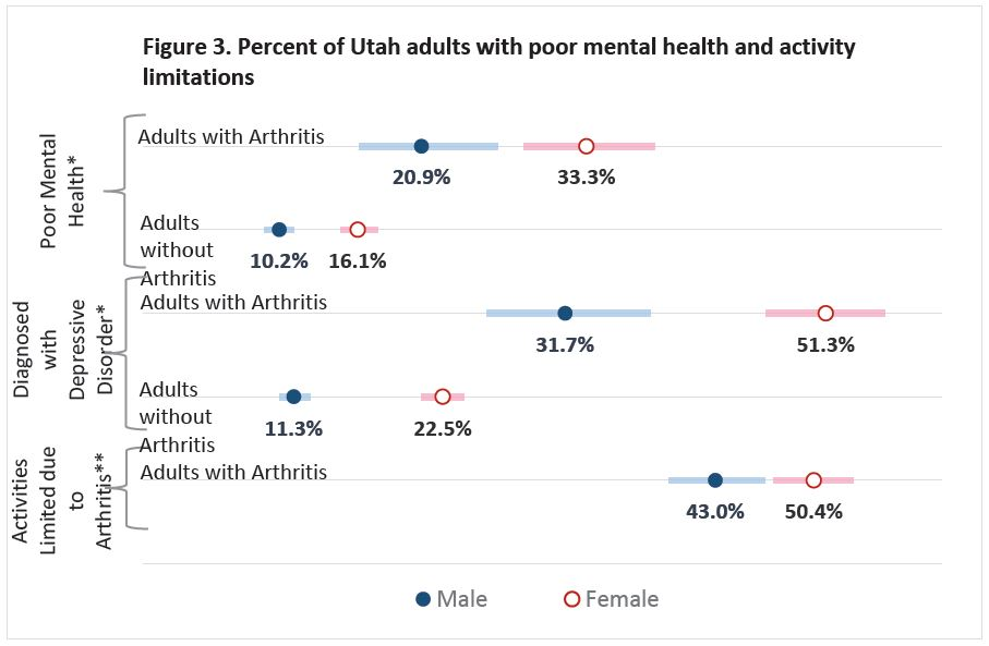 Figure 3. Percent of Utah adults with poor mental health and activity limitations