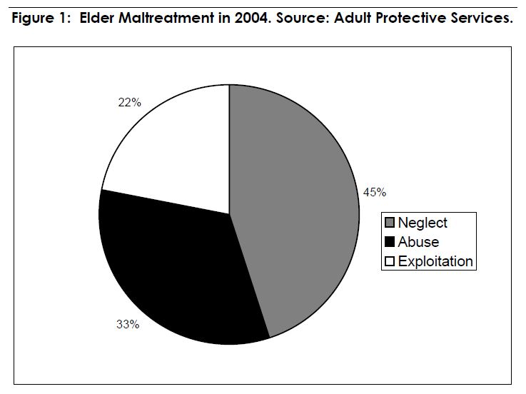 Figure 1. Elder Maltreatment in 2004. Source: Adult Protective Services.