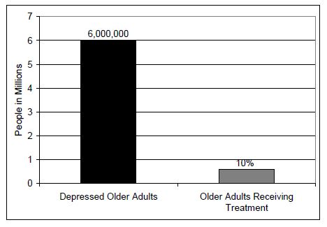 Figure 1. Depression and Treatment of American Adults 65 Years and Older