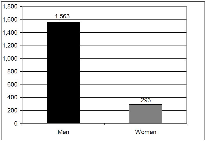 Figure 2. Number of Utah Men and Women that Completed Suicide from 1999-2003