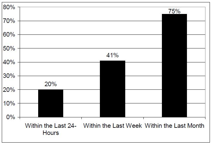 Figure 2. Percentage of Older Adults that Visited a Physician Prior to Completing Suicide