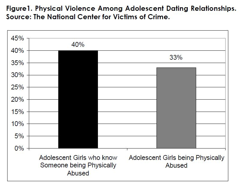 Figure 1. Physical Violence Among Adolescent Dating Relationships.