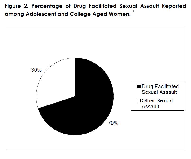 Figure 2. Percentage of Drug Facilitated Sexual Assault Reported among Adolescent and College Aged Women