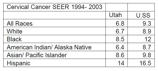 Figure 1. Age-Adjusted Incidence Rate (Per 100,000 person/years) of Cervical Cancer in Utah Residents vs. U.S. Average by Race, Years 1994-2003. Source: SEER Database, 13 Registries