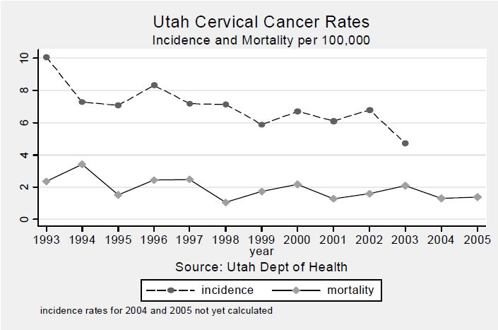 Figure 3. Age-Adjusted Incidence and Mortality Rates of Cervical Cancer Rates in Utah Females