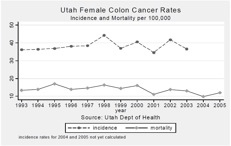 Figure 1. Age-Adjusted Incidence and Mortality Rates of Colorectal Cancer Rates in Utah Females