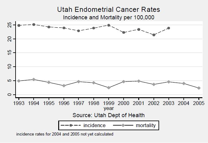 Figure 3. Age-Adjusted Incidence and Mortality Rates of Endometrial Cancer Rates in Utah Females