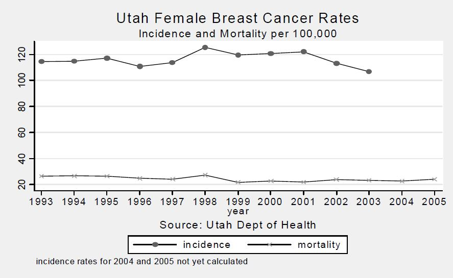 Figure 2. Line graph showing incidence rates (top line) and mortality rates (bottom line) in Utah Females due to Breast Cancer.