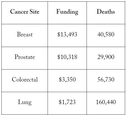 Figure 2. Research Funding per Cancer Death in 2004