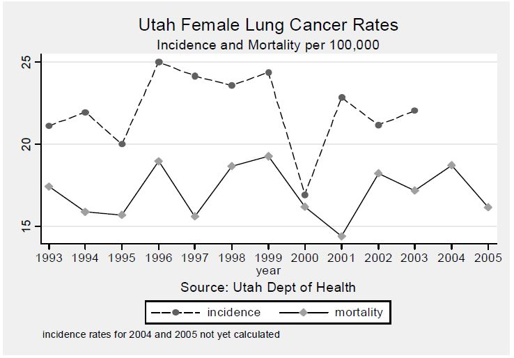 Figure 3. Line graph showing incidence rates and mortality rates in Utah Females due to Lung Cancer