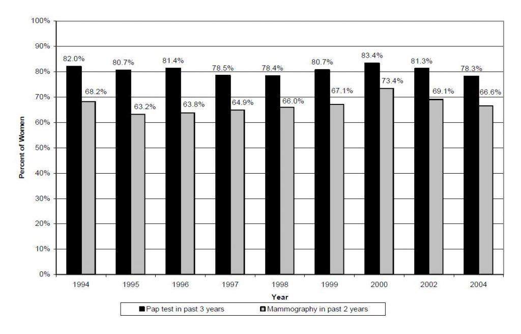 Figure 1. Percent of Women receiving Preventive Mammograms and Pap Tests Utah, 1994-2004