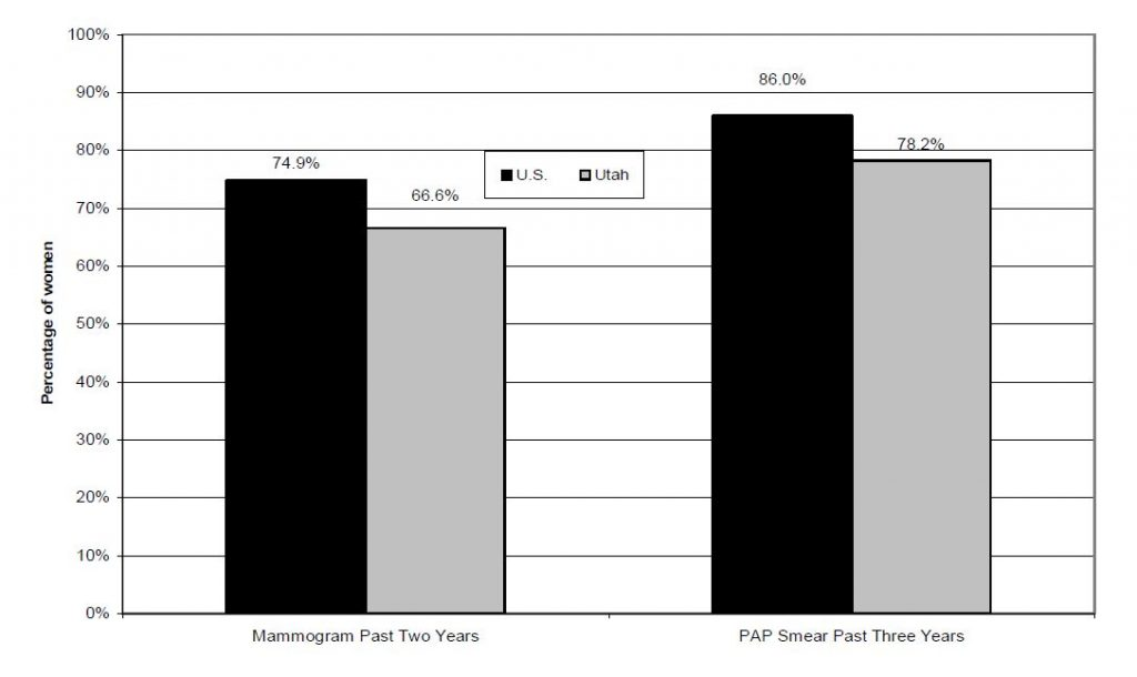 Figure 2. Percent of Women Receiving Mammogram and Pap Test Utah and U.S. 2004